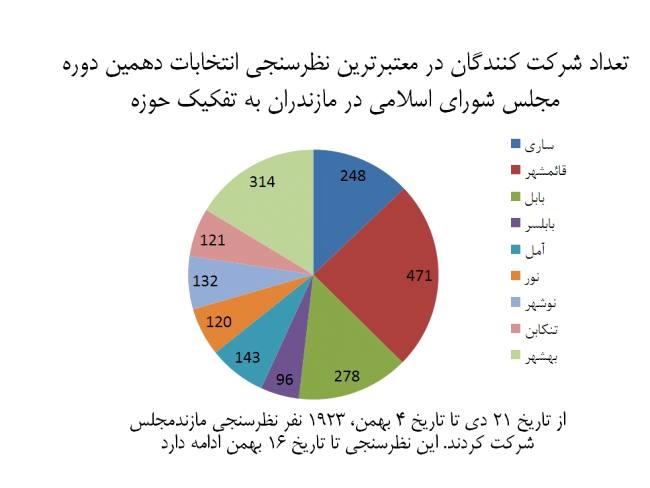 چه کسانی تاکنون در نظرسنجی مازندمجلس بیشترین آرا را کسب کردهاند؟ + تعداد رای دهندگان