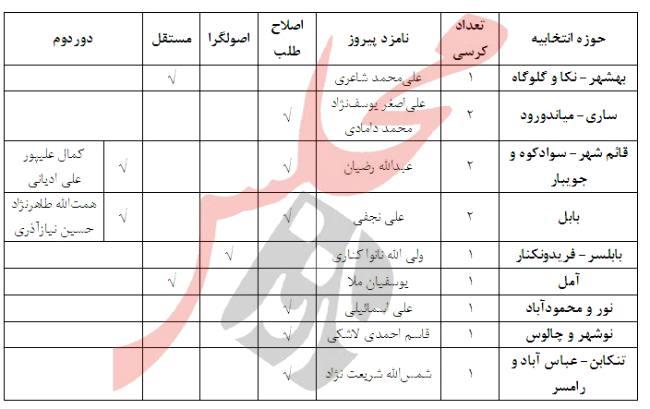نتایج نهایی انتخابات دهمین دوره مجلس شورای اسلامی در مازندران